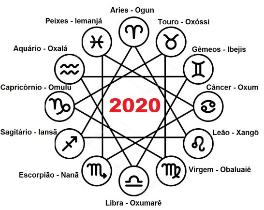 2019 Horóscopo Dos Orixás Previsoes E Dicas Para Os 12 Signos